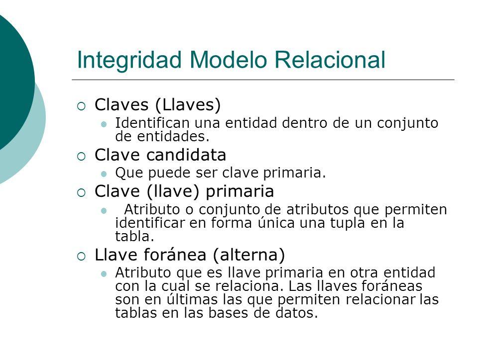 Integridad Modelo Relacional