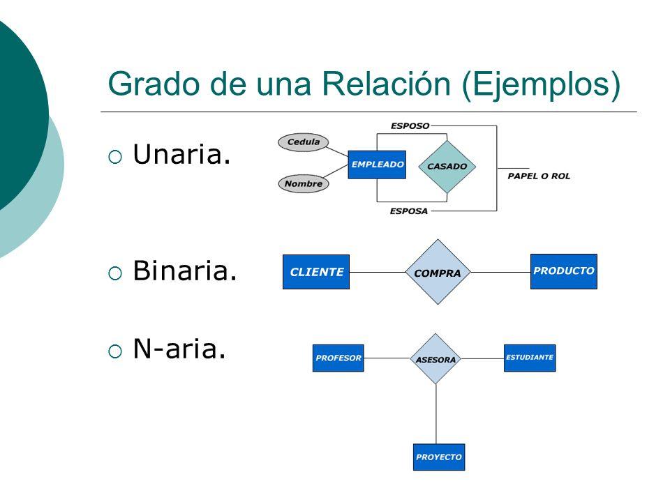 Grado de una Relación (Ejemplos)