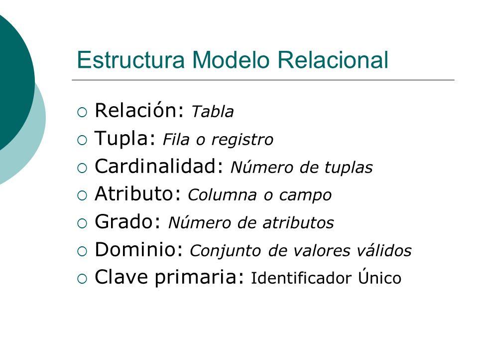 Estructura Modelo Relacional