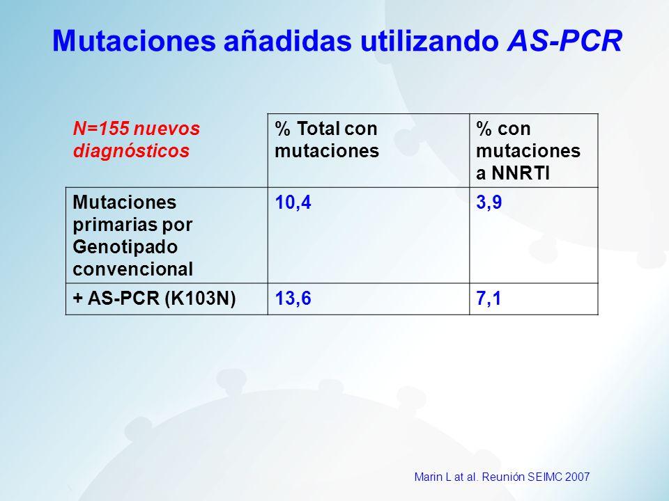 Mutaciones añadidas utilizando AS-PCR