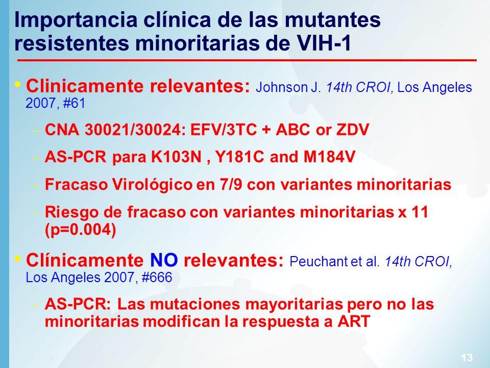 Importancia clínica de las mutantes resistentes minoritarias de VIH-1