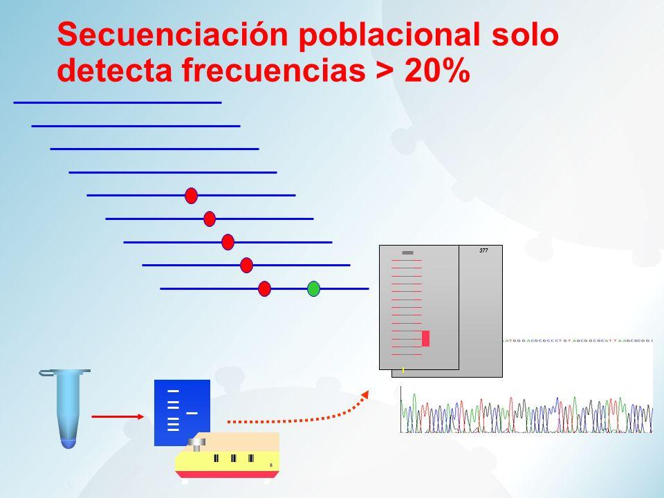 Secuenciación poblacional solo detecta frecuencias > 20%