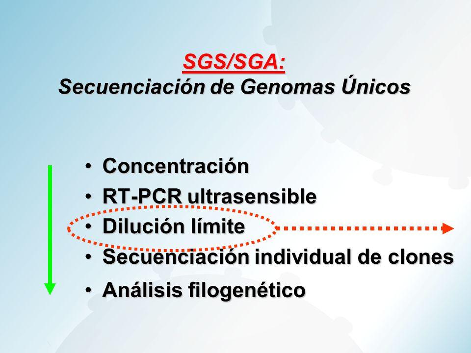 SGS/SGA: Secuenciación de Genomas Únicos