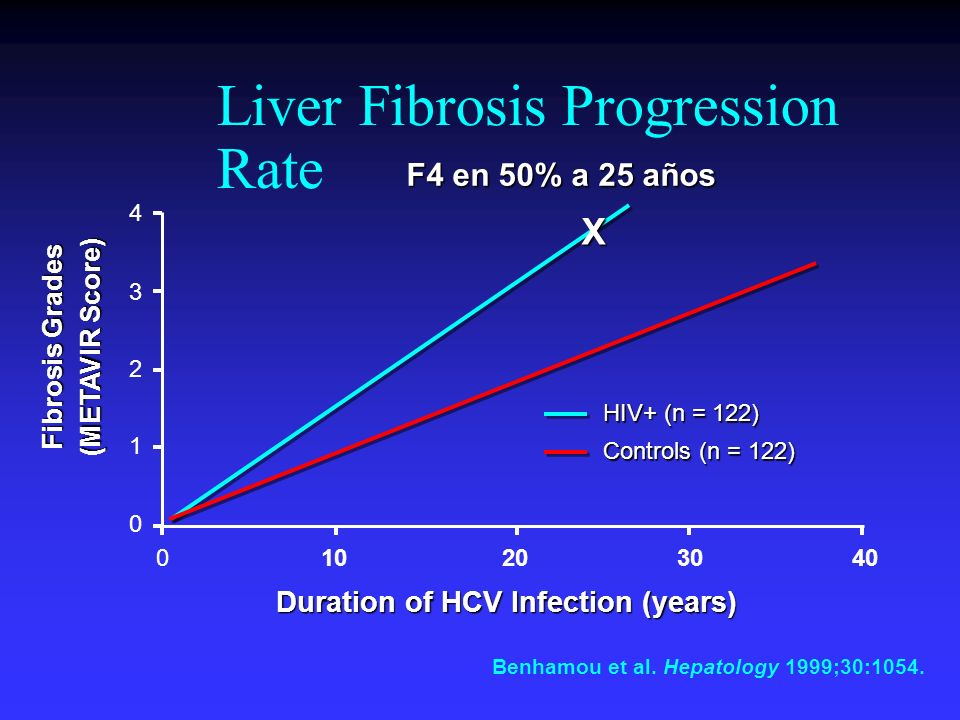 Liver Fibrosis Progression Rate
