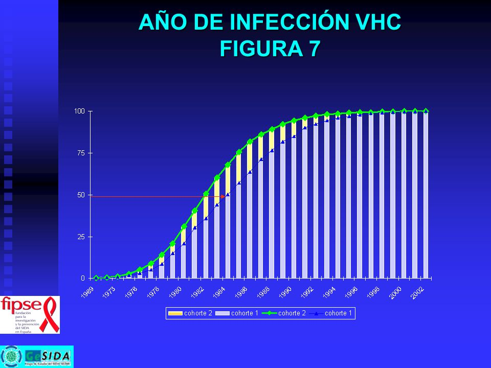AÑO DE INFECCIÓN VHC FIGURA 7