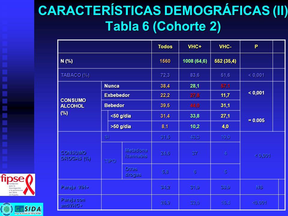 CARACTERÍSTICAS DEMOGRÁFICAS (II) Tabla 6 (Cohorte 2)