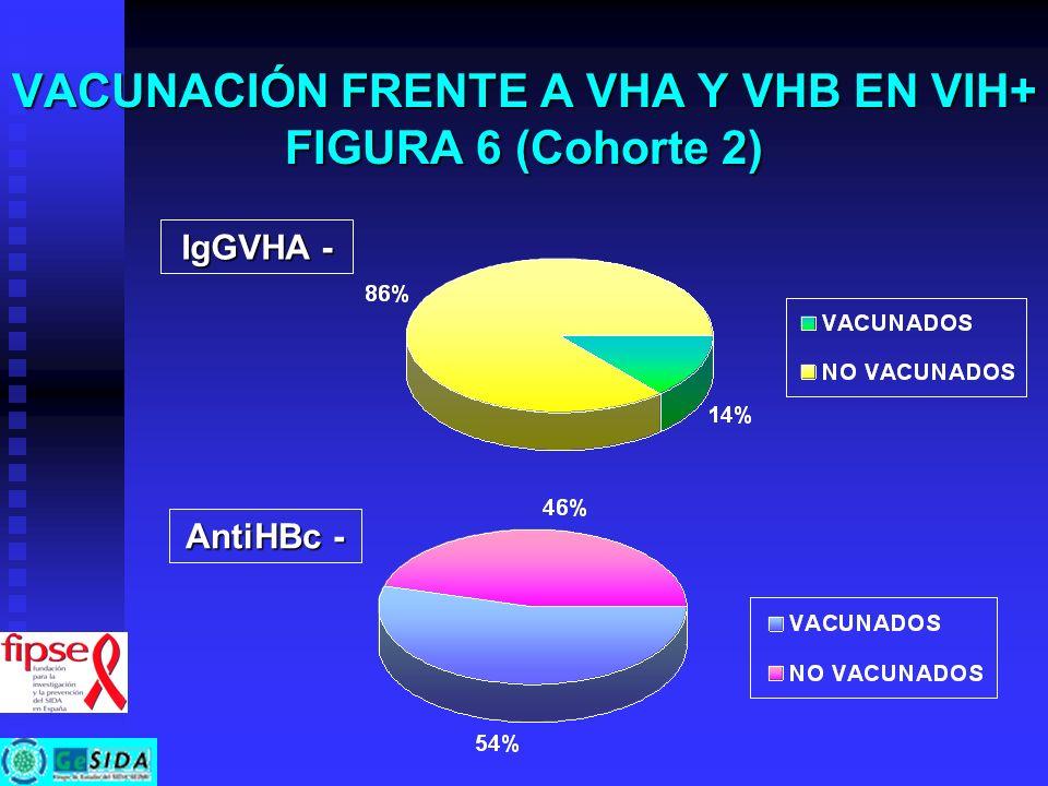 VACUNACIÓN FRENTE A VHA Y VHB EN VIH+ FIGURA 6 (Cohorte 2)