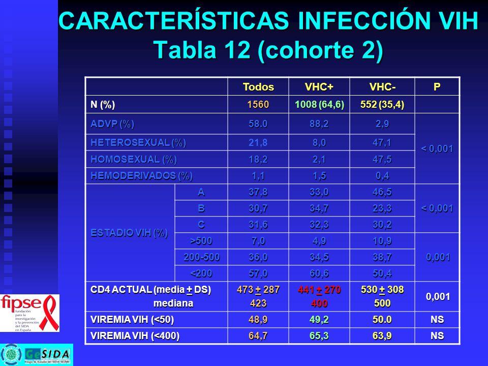 CARACTERÍSTICAS INFECCIÓN VIH Tabla 12 (cohorte 2)