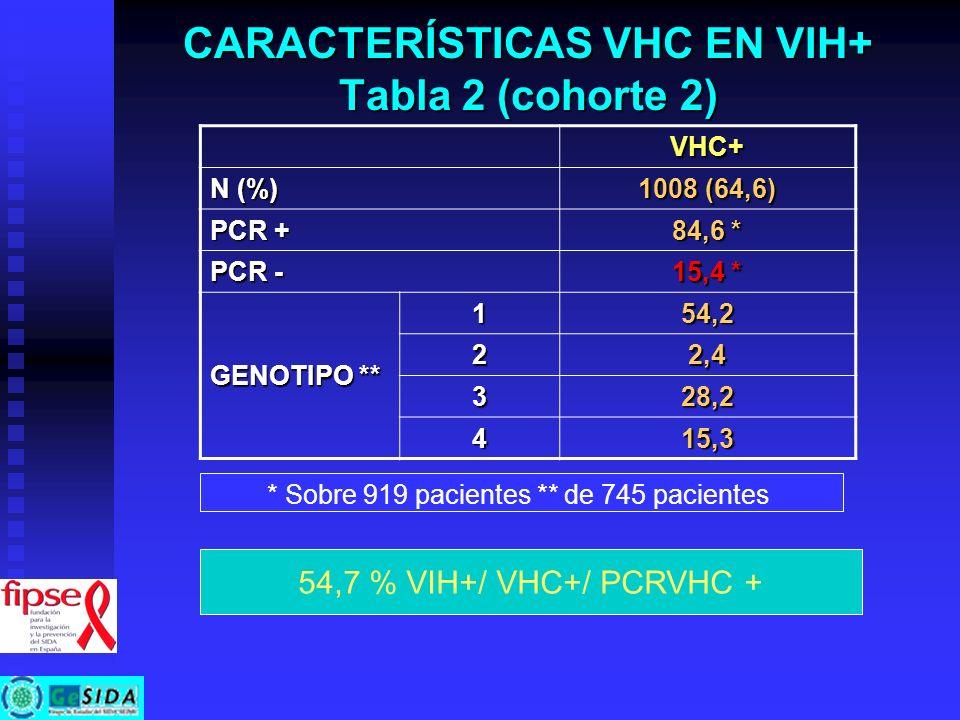 CARACTERÍSTICAS VHC EN VIH+ Tabla 2 (cohorte 2)