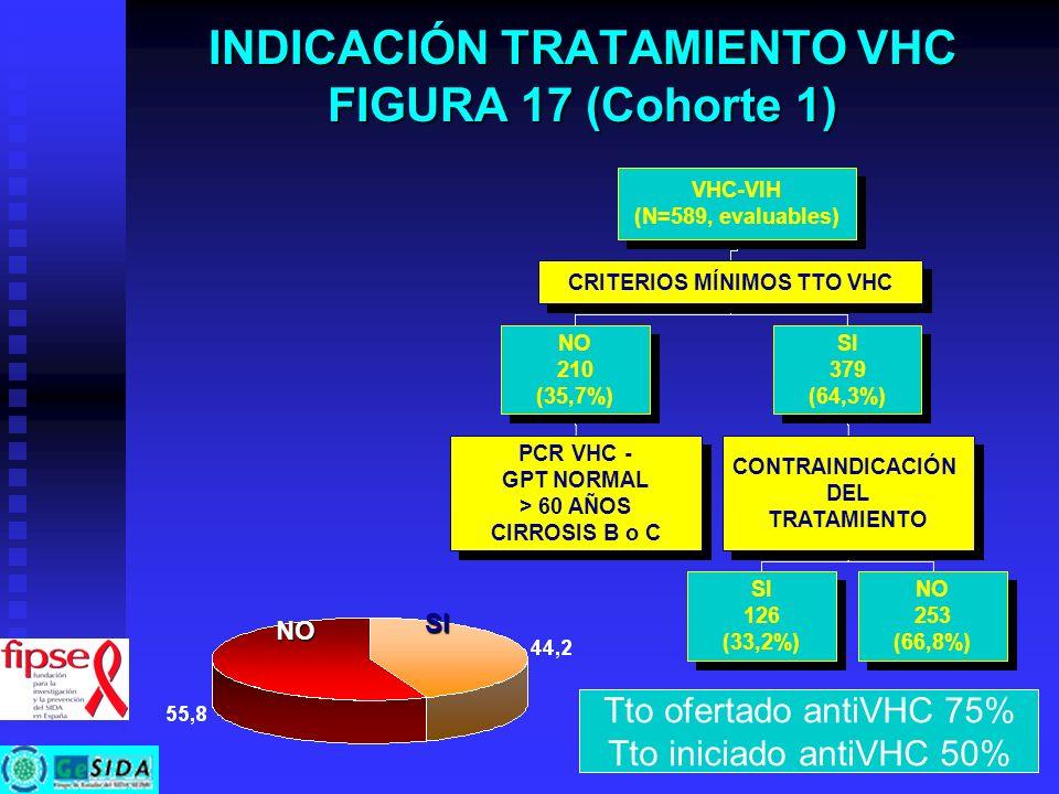 INDICACIÓN TRATAMIENTO VHC FIGURA 17 (Cohorte 1)
