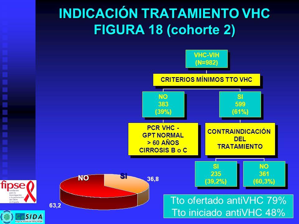 INDICACIÓN TRATAMIENTO VHC FIGURA 18 (cohorte 2)