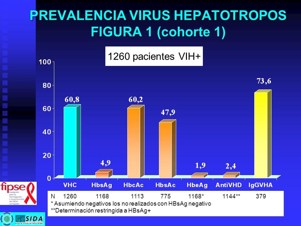 PREVALENCIA VIRUS HEPATOTROPOS FIGURA 1 (cohorte 1)