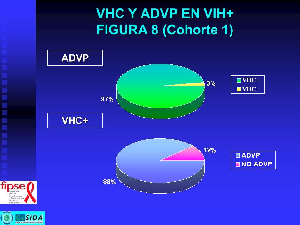 VHC Y ADVP EN VIH+ FIGURA 8 (Cohorte 1)