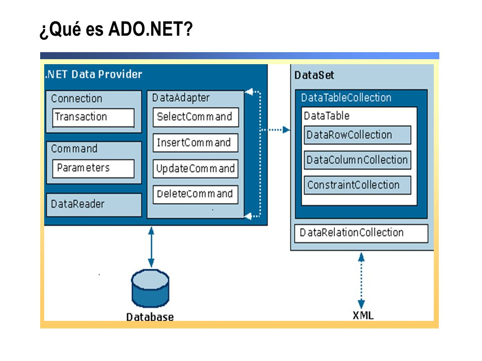 ¿Qué es ADO.NET
