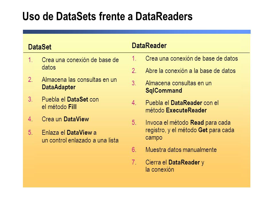Uso de DataSets frente a DataReaders