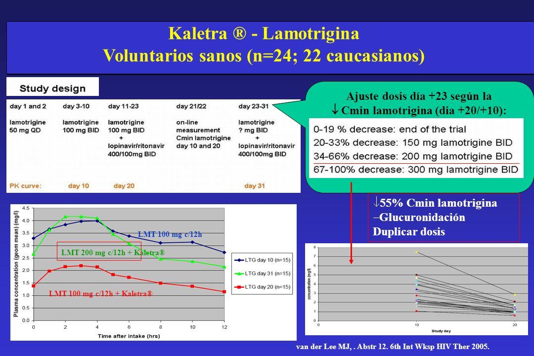 Kaletra ® - Lamotrigina Voluntarios sanos (n=24; 22 caucasianos)