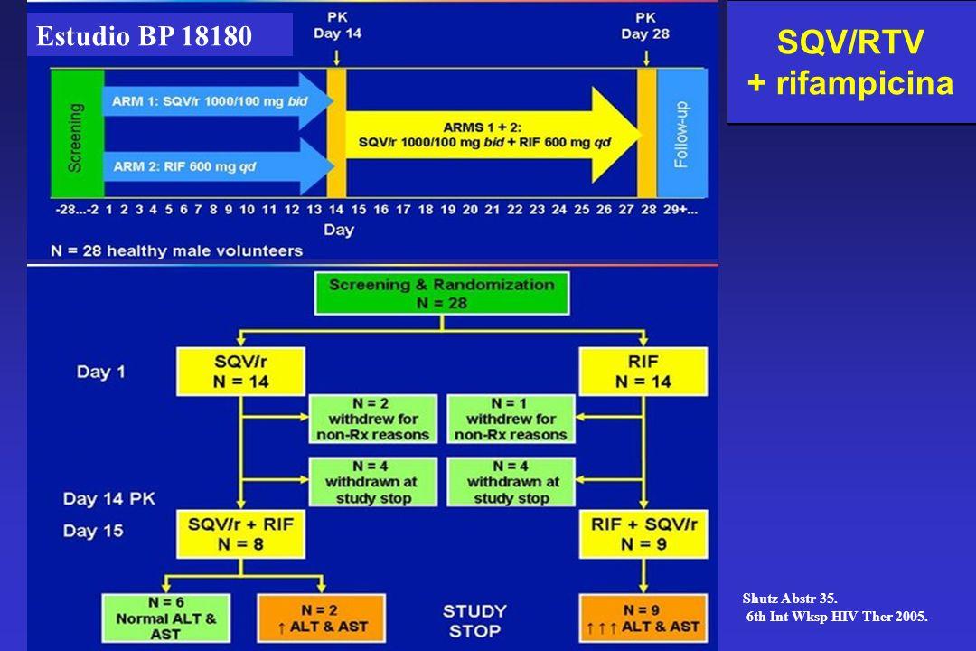 SQV/RTV + rifampicina Estudio BP 18180 Shutz Abstr 35.