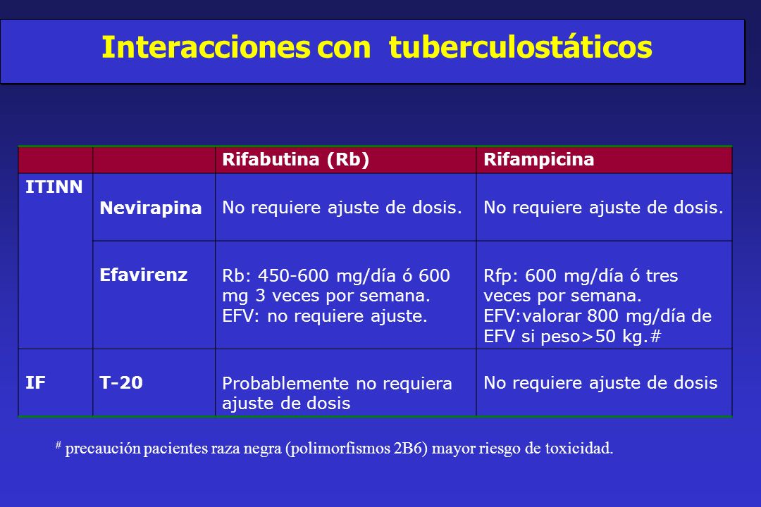 Interacciones con tuberculostáticos