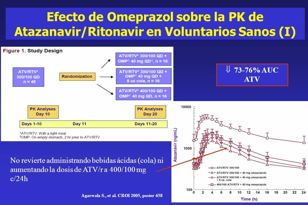 Efecto de Omeprazol sobre la PK de Atazanavir/Ritonavir en Voluntarios Sanos (I)