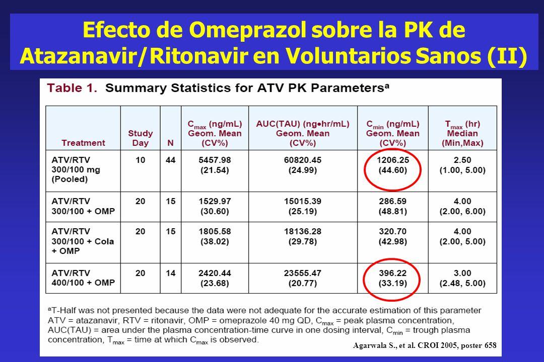 Efecto de Omeprazol sobre la PK de Atazanavir/Ritonavir en Voluntarios Sanos (II)