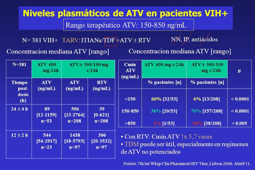 Niveles plasmáticos de ATV en pacientes VIH+