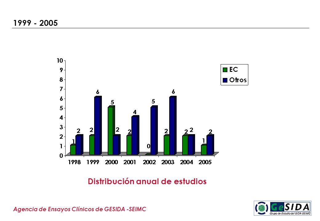 Distribución anual de estudios