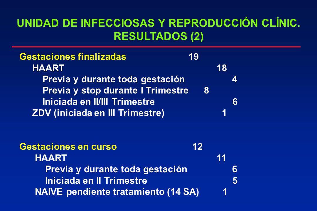 UNIDAD DE INFECCIOSAS Y REPRODUCCIÓN CLÍNIC. RESULTADOS (2)