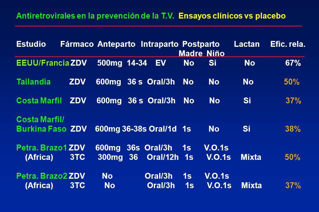Antiretrovirales en la prevención de la T. V