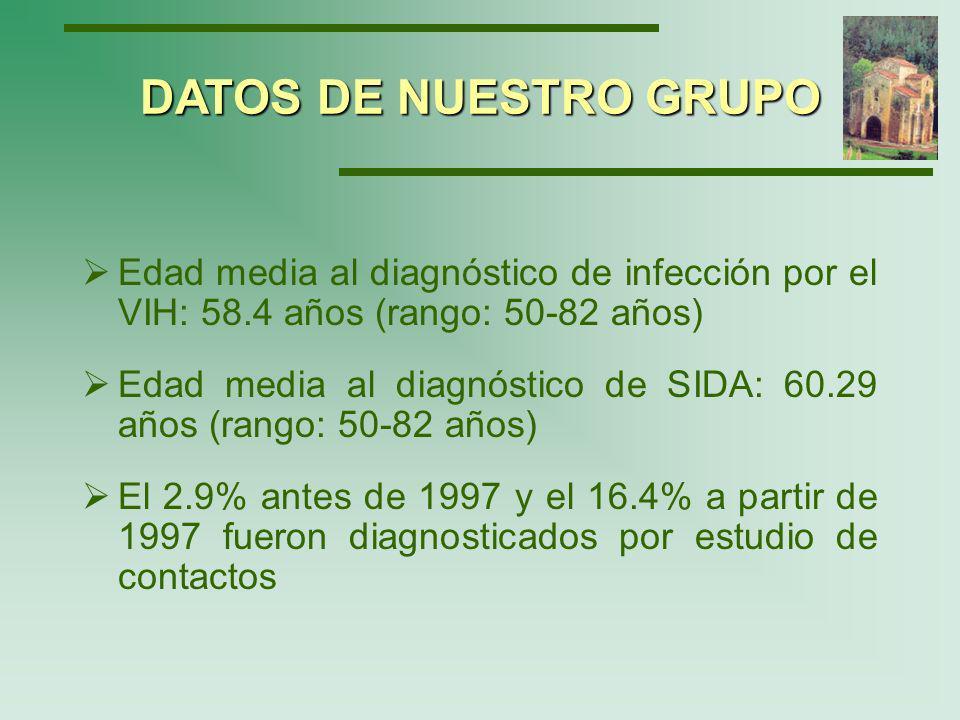 DATOS DE NUESTRO GRUPO Edad media al diagnóstico de infección por el VIH: 58.4 años (rango: 50-82 años)