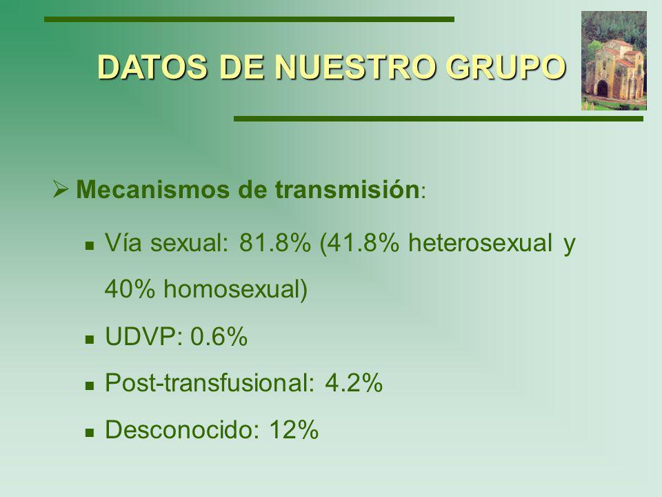 DATOS DE NUESTRO GRUPO Mecanismos de transmisión: