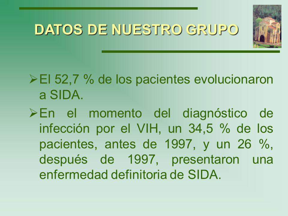 DATOS DE NUESTRO GRUPO El 52,7 % de los pacientes evolucionaron a SIDA.