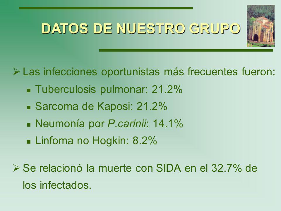 DATOS DE NUESTRO GRUPO Las infecciones oportunistas más frecuentes fueron: Tuberculosis pulmonar: 21.2%