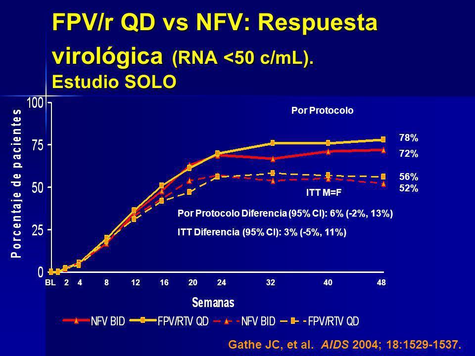 FPV/r QD vs NFV: Respuesta virológica (RNA <50 c/mL). Estudio SOLO
