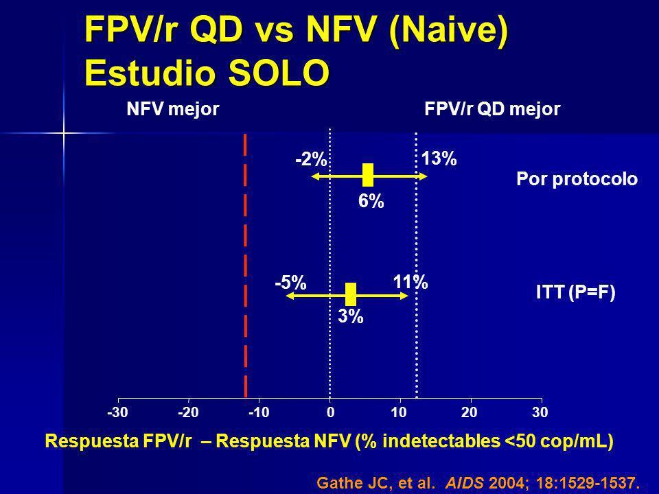 FPV/r QD vs NFV (Naive) Estudio SOLO