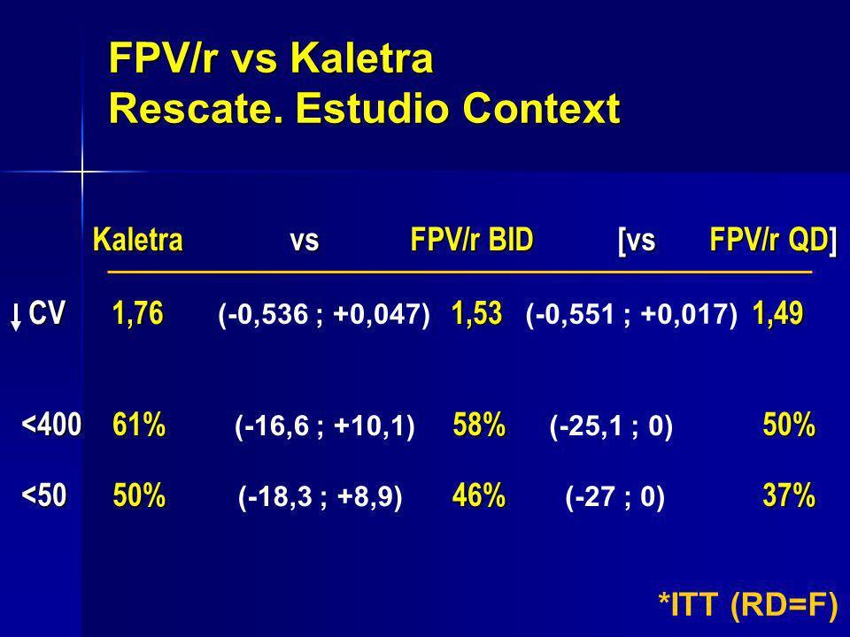 FPV/r vs Kaletra Rescate. Estudio Context