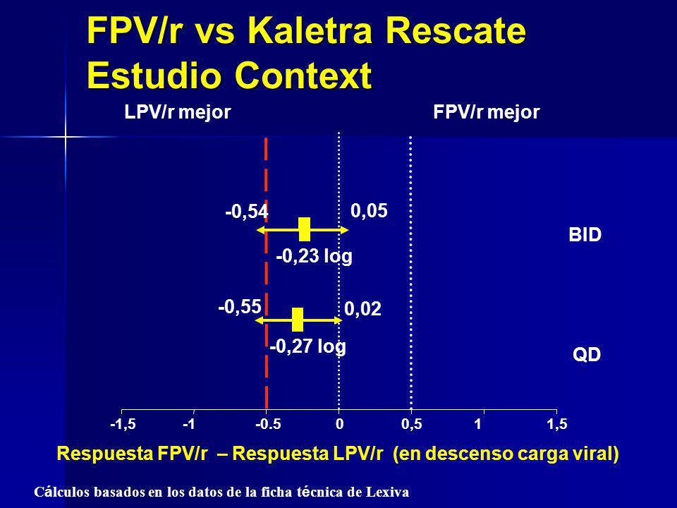 FPV/r vs Kaletra Rescate Estudio Context
