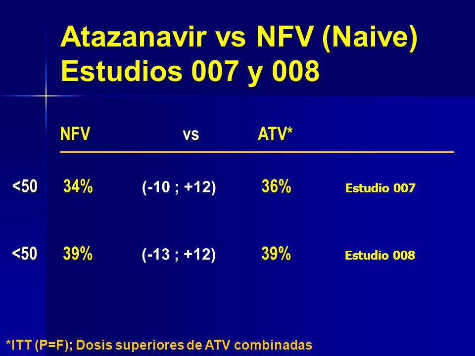 Atazanavir vs NFV (Naive) Estudios 007 y 008