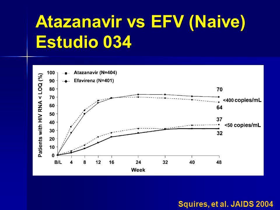 Atazanavir vs EFV (Naive) Estudio 034