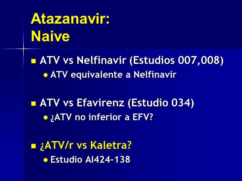 Atazanavir: Naive ATV vs Nelfinavir (Estudios 007,008)