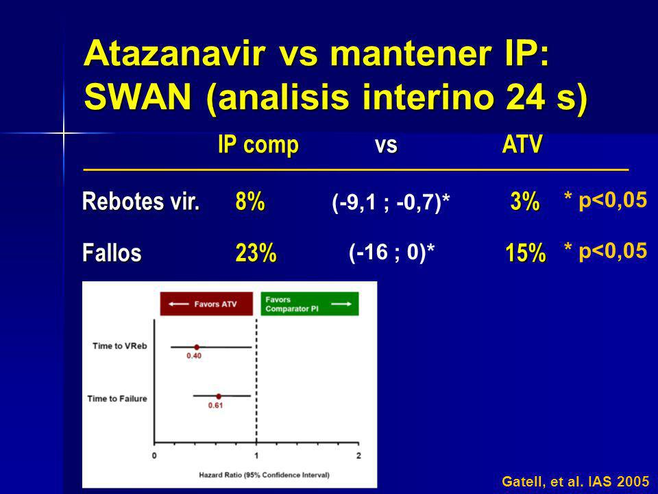 Atazanavir vs mantener IP: SWAN (analisis interino 24 s)