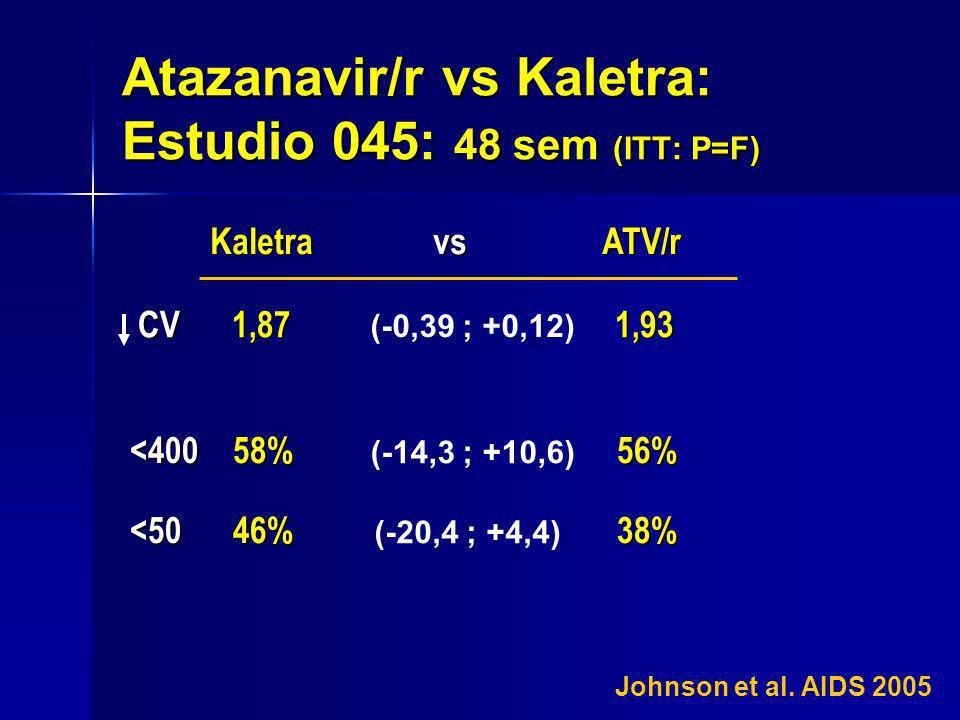 Atazanavir/r vs Kaletra: Estudio 045: 48 sem (ITT: P=F)