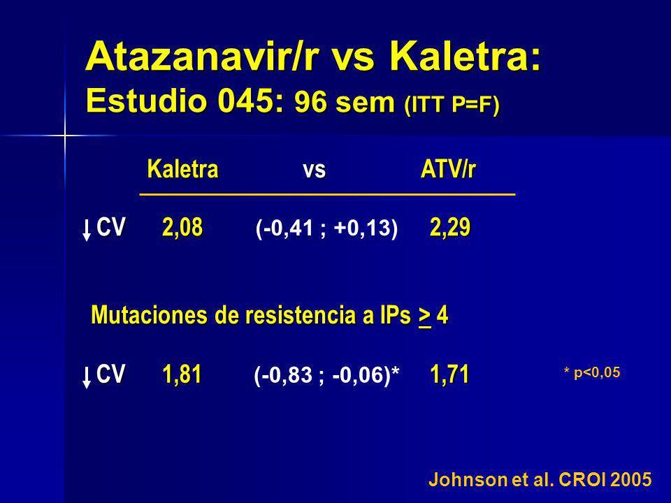 Atazanavir/r vs Kaletra: Estudio 045: 96 sem (ITT P=F)