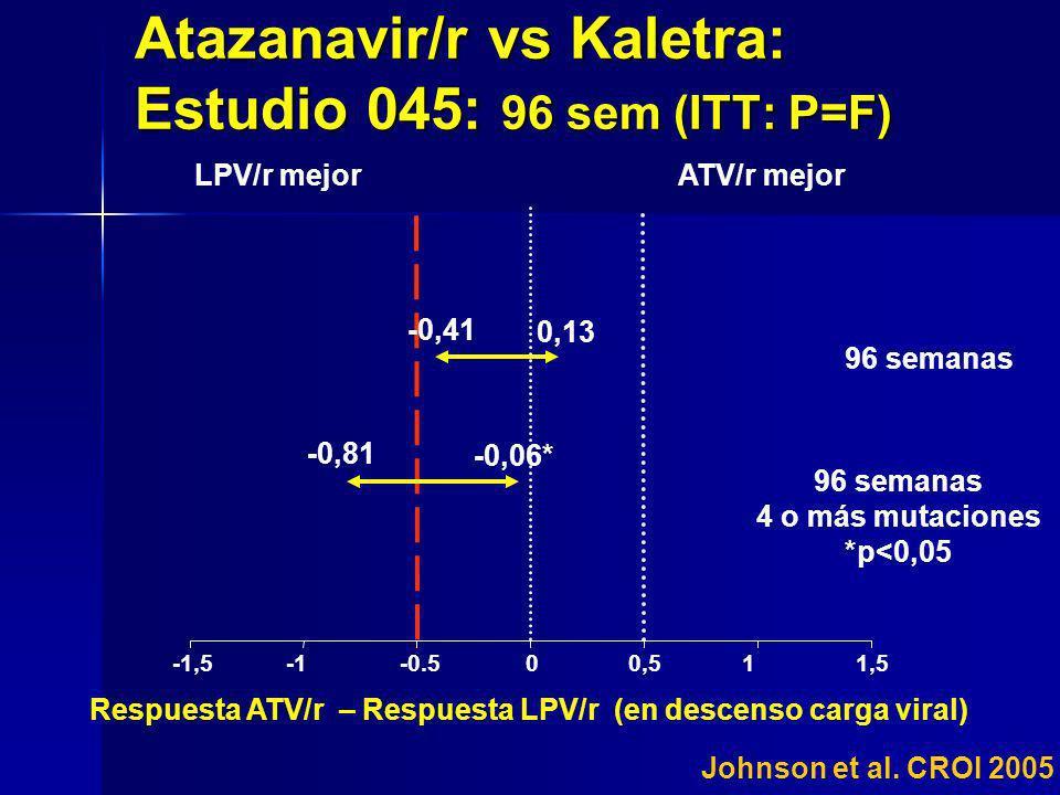 Atazanavir/r vs Kaletra: Estudio 045: 96 sem (ITT: P=F)