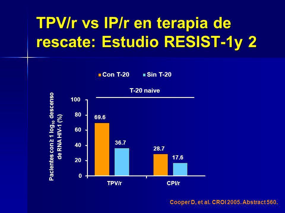TPV/r vs IP/r en terapia de rescate: Estudio RESIST-1y 2