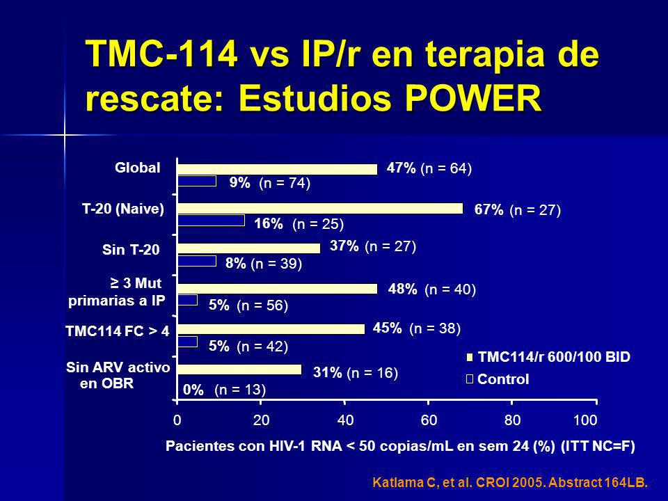 TMC-114 vs IP/r en terapia de rescate: Estudios POWER