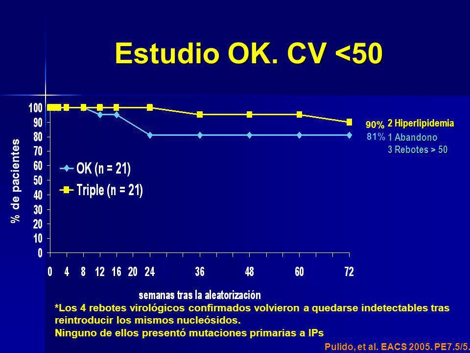 Estudio OK. CV <50 % de pacientes 2 Hiperlipidemia 1 Abandono