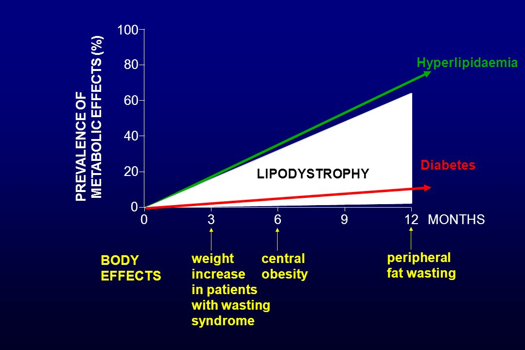 100 80. Hyperlipidaemia. 60. METABOLIC EFFECTS (%) PREVALENCE OF. 40. Diabetes. 20. LIPODYSTROPHY.