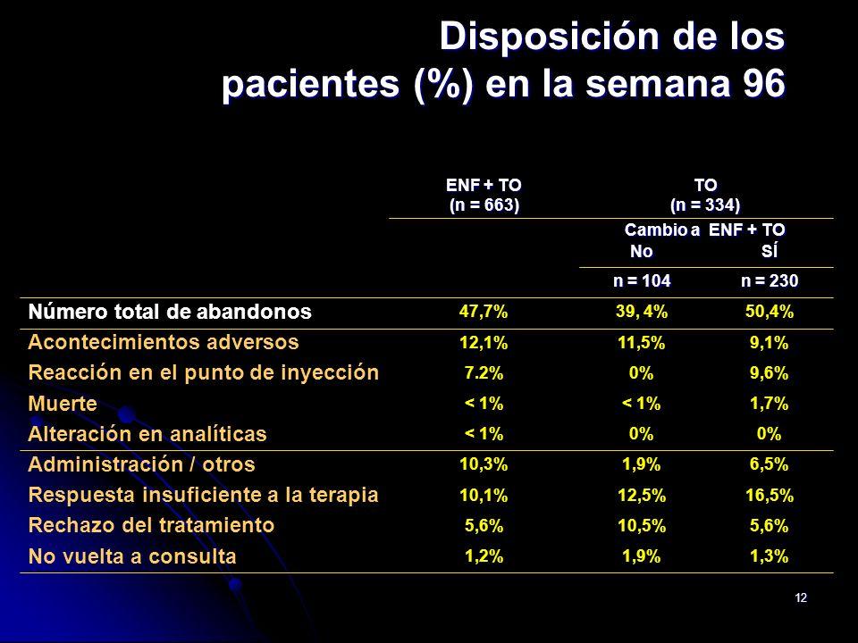Disposición de los pacientes (%) en la semana 96