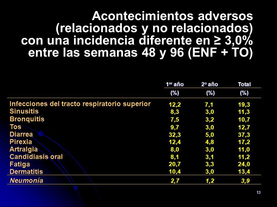 Acontecimientos adversos (relacionados y no relacionados) con una incidencia diferente en ≥ 3,0% entre las semanas 48 y 96 (ENF + TO)