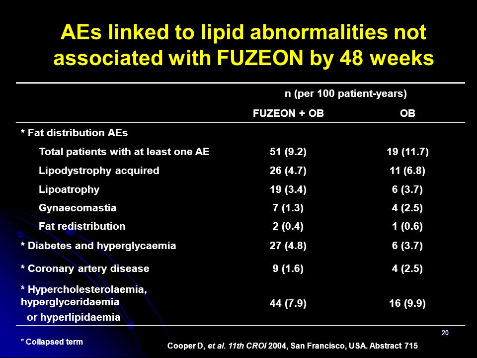 AEs linked to lipid abnormalities not associated with FUZEON by 48 weeks